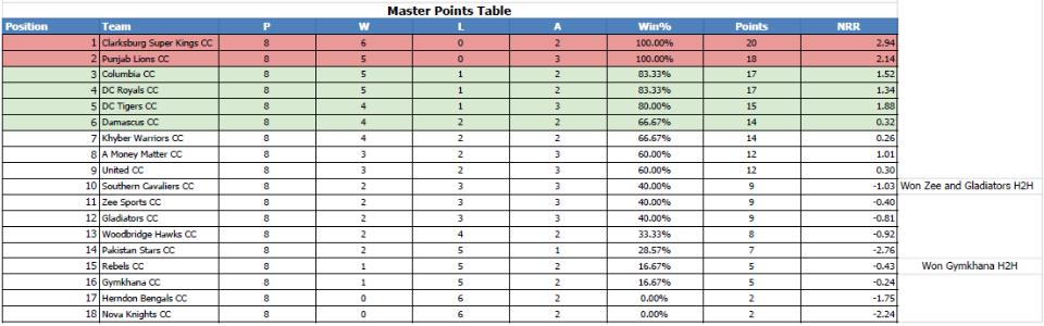 Final T20 Points Table 2017